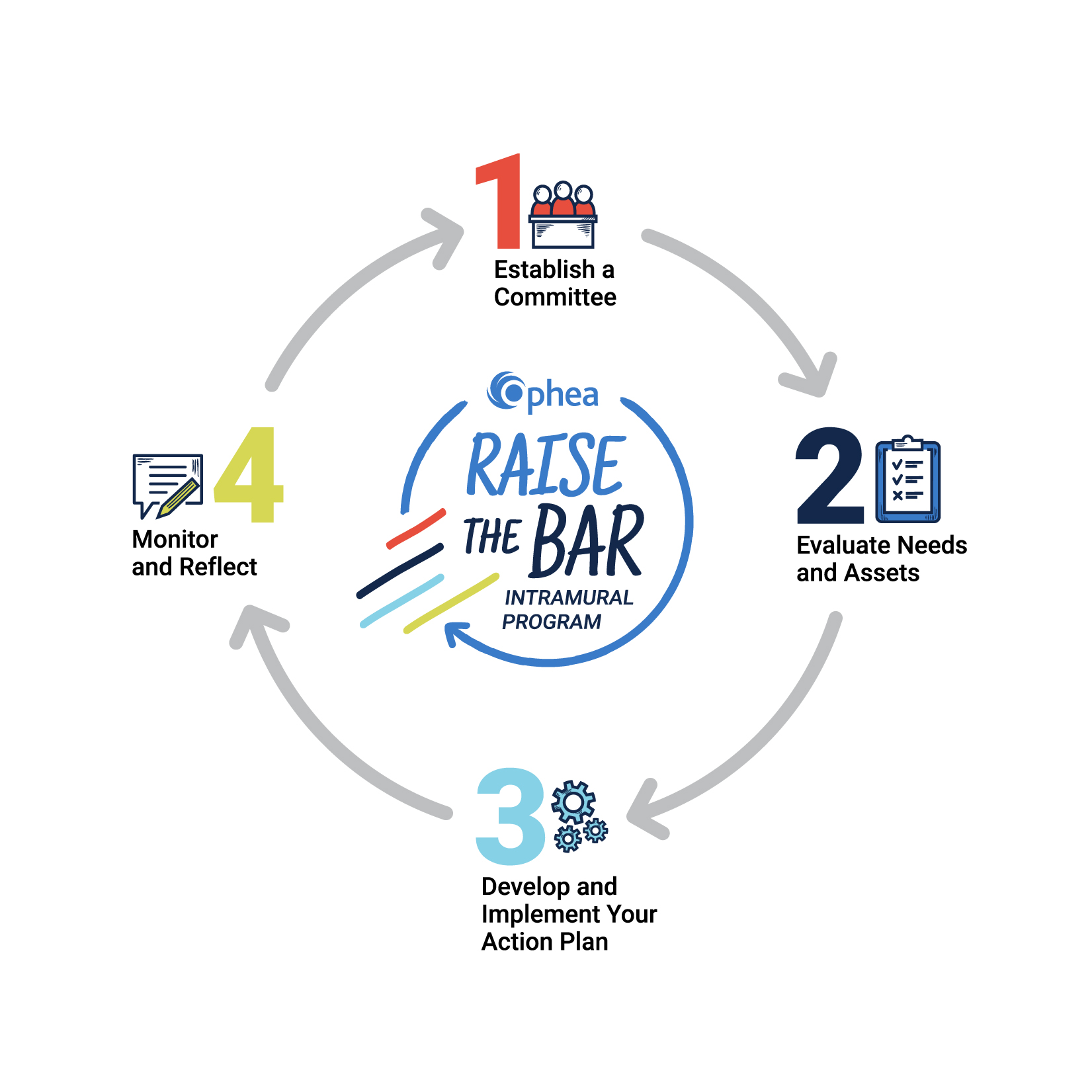 Image of a circular diagram outlining Ophea's Raise the Bar Intramural Program 4-step process. Icon 1 at 12 o'clock depicts Step 1 Establish a Committee. Icon 2 at three o'clock depicts Step 2: Evaluate Needs and Assets. Icon 3 at six o'clock depicts Step 3: Develop and Implement Your Action Plan. Icon 4 at nine o'clock depicts Step 4: Monitor and Reflect. End diagram.
